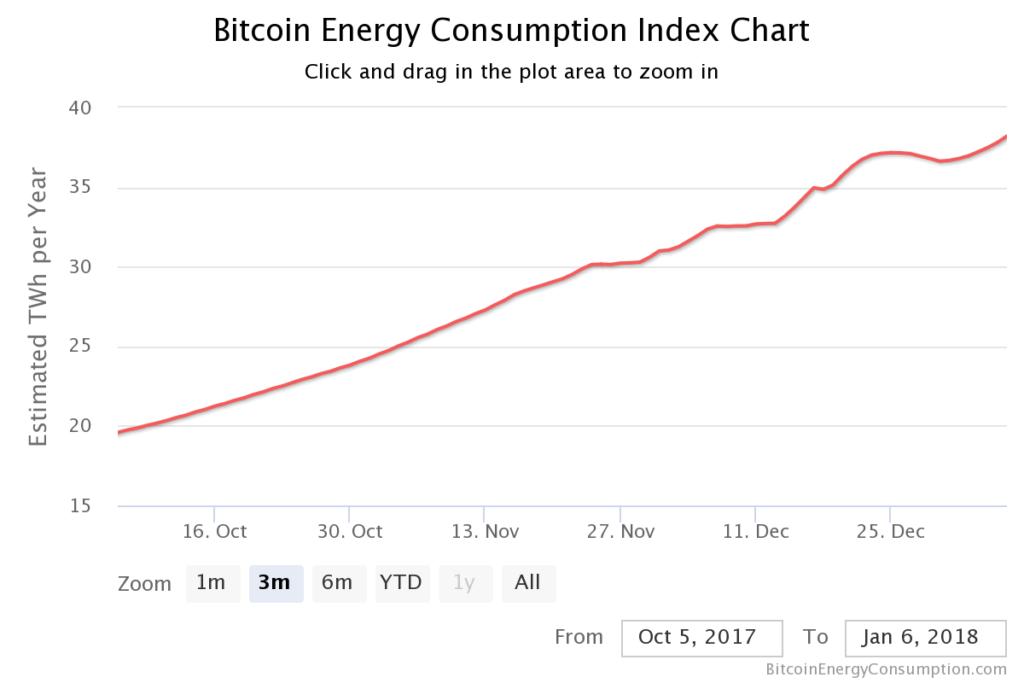 bitcoinEnergy_chart