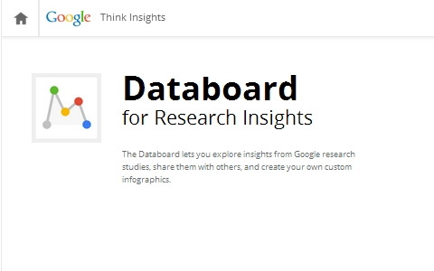 Databoard for Research Insights.