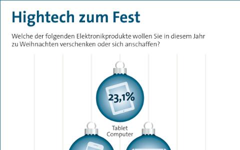 Grafik die zeigt, dass 2013 23,1 % der verschenkten Hightech zum Weihnachtsfest Tablet Computer waren.