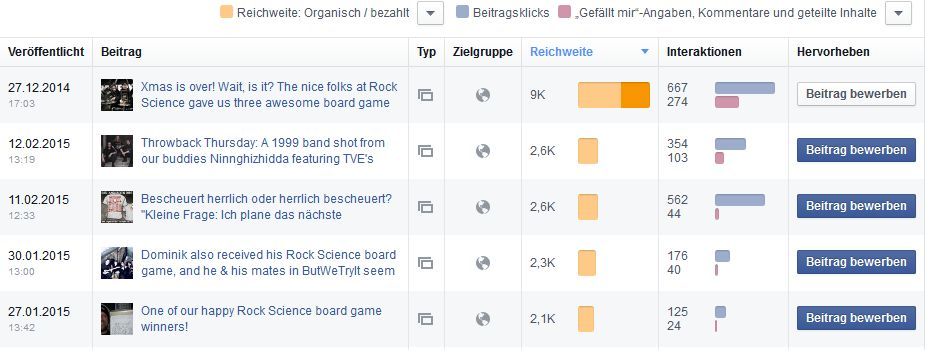 The Very End - Statistik - Top-Posts