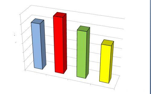 Balkendiagramm mit vier verschieden farbigen Balken.