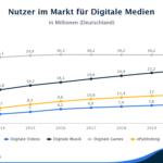 Statistik über die Nutzer von digitalen Medien.