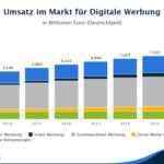 Statistik über den Umsatz von digitaler Werbung.