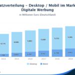 Statistik über die Umsatzverteilung Desktop und Mobil.