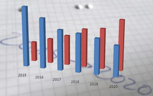 Blaue und rote Balkendiagramme von 2015 bis 2020.